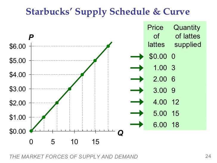 supply and demand at starbucks Many have complained that starbucks is way too expensive for coffee at the same time, starbucks has become one of the most sucessful businesses in the world.