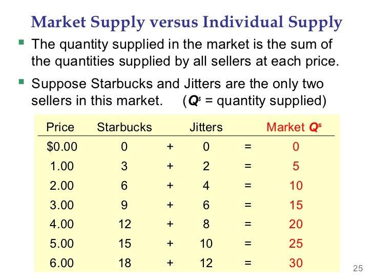 4 Factors That Shape Market Trends