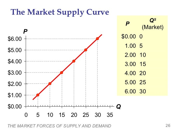 The Market Supply Curve                                                     QS                                            ...