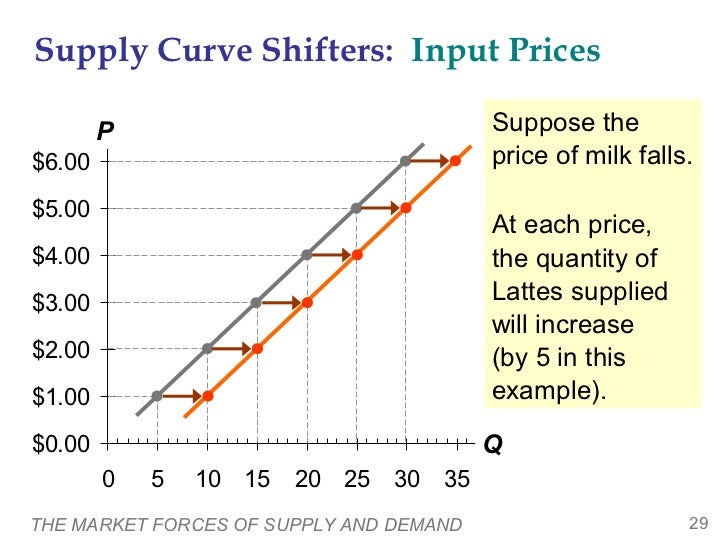 Supply Curve Shifters: Input Prices        P                                Suppose the$6.00                              ...
