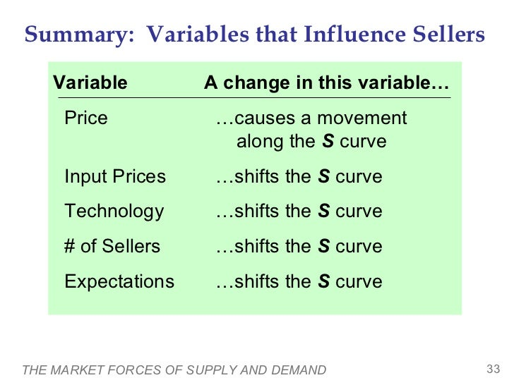 Summary: Variables that Influence Sellers   Variable           A change in this variable…     Price              …causes a...