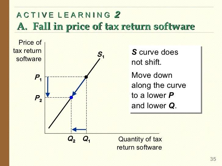 ACTIVE LEARNING            2 A. Fall in price of tax return software  Price oftax return                       S curve doe...