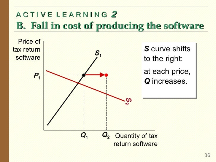 ACTIVE LEARNING           2 B. Fall in cost of producing the software  Price oftax return                   S1            ...
