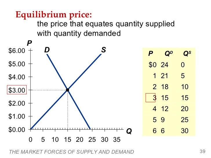 Equilibrium price:            the price that equates quantity supplied            with quantity demanded        P$6.00    ...