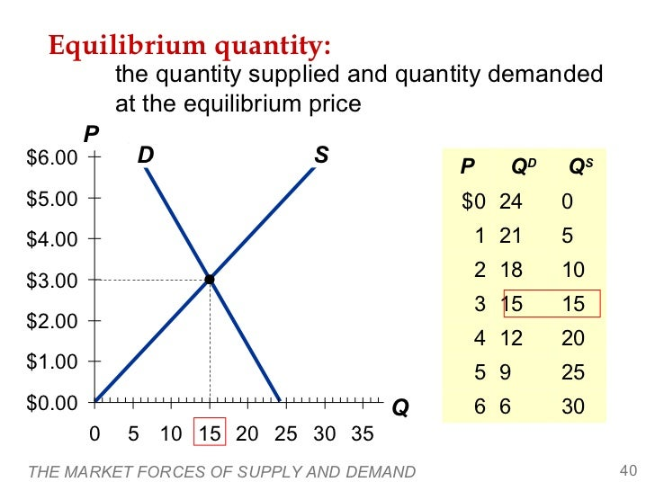 how the market forces determine the Forces of demand and supply representing the aggregate influence of self-interested buyers and sellers on price and quantity of the goods and services offered in a marketin general, excess demand causes prices and quantity of supply to rise, and excess supply causes them to fall.