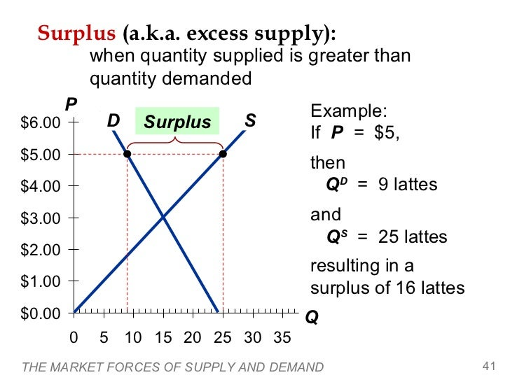 Surplus (a.k.a. excess supply):            when quantity supplied is greater than            quantity demanded        P   ...