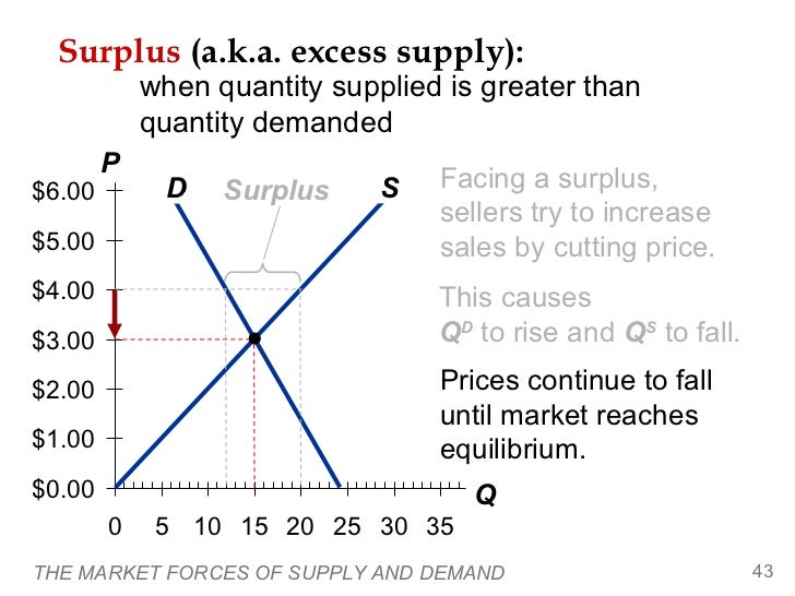 Surplus (a.k.a. excess supply):            when quantity supplied is greater than            quantity demanded        P$6....