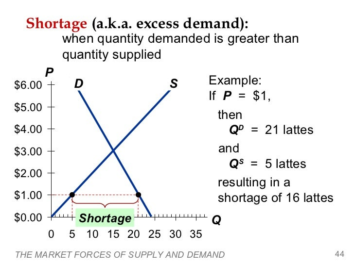 calculating the quadrants that define demand and supply in a market This presentation elaborates the methods of estimating price and income elasticity of demand including selection of definition demand and supply.