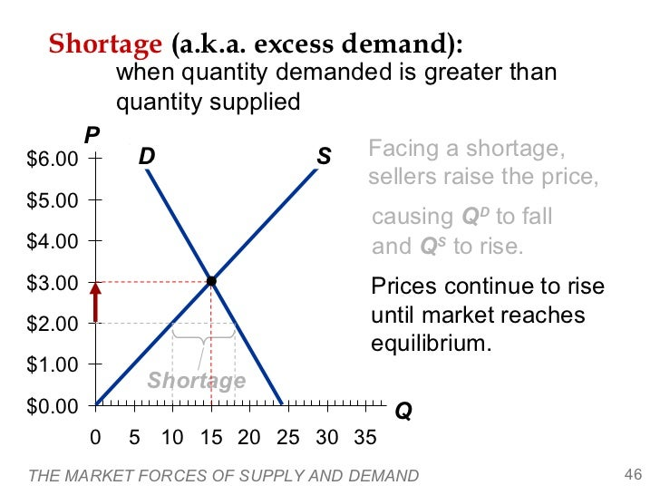 Shortage (a.k.a. excess demand):            when quantity demanded is greater than            quantity supplied        P$6...
