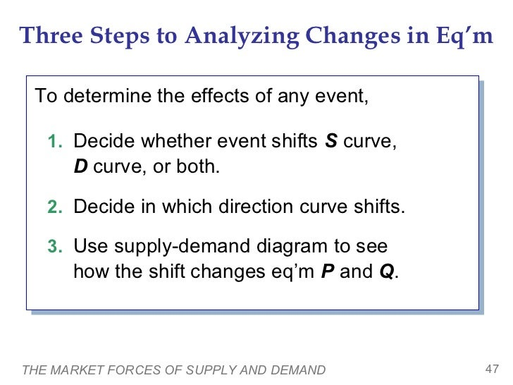 Three Steps to Analyzing Changes in Eq'm To determine the effects of any event, To determine the effects of any event,   1...