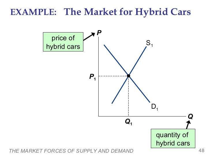 market forces of demand and supply Market demand curve ▫ shows the amount of a good that will be purchased at  alternative prices, holding other factors constant ▫ law of demand.