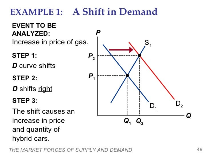 Supply & Demand Analysis