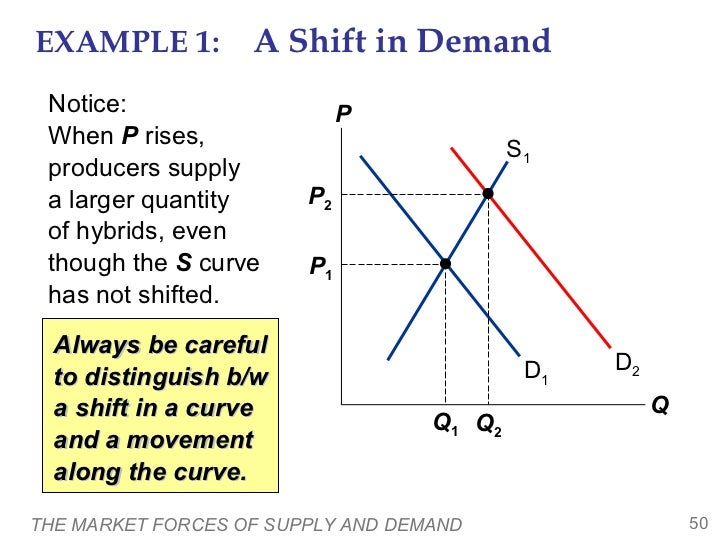 The Market Forces Of Supply And Demand 50 728gcb1349433749