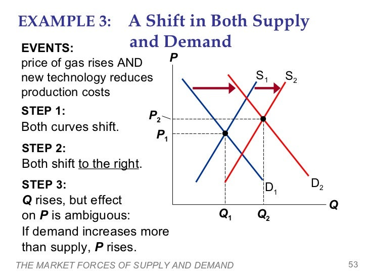 Supply And Demand Example Of Homework Writing Service