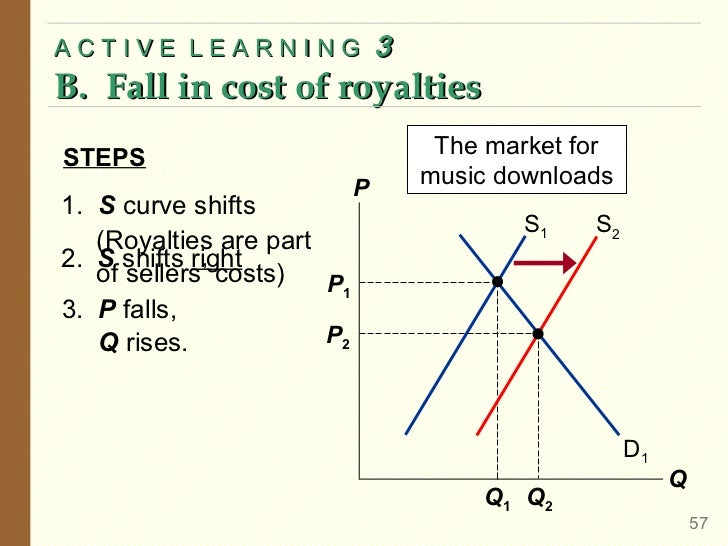 ACTIVE LEARNING                 3B. Fall in cost of royaltiesSTEPS                                The market for          ...