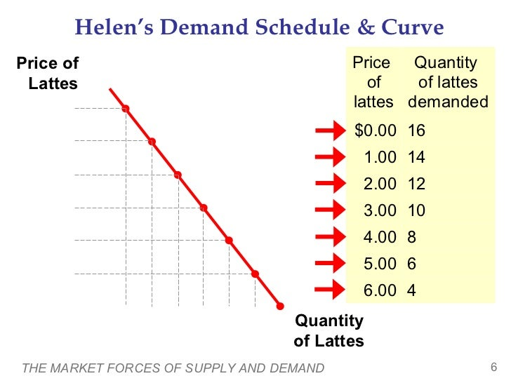 market forces supply demand The core ideas in microeconomics supply, demand and equilibrium.