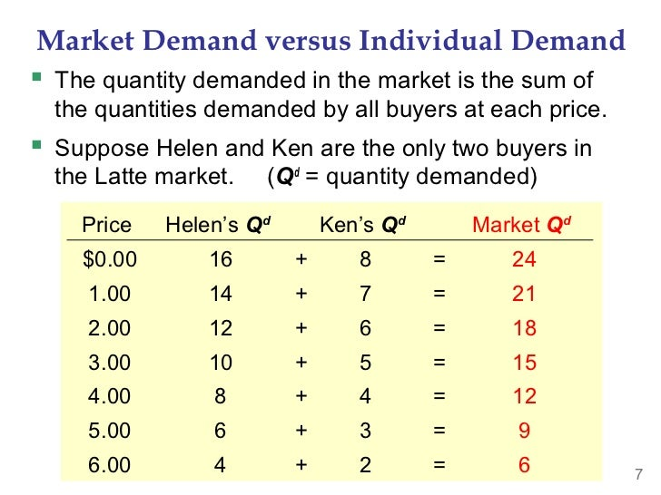 Market Demand versus Individual Demand The quantity demanded in the market is the sum of  the quantities demanded by all ...