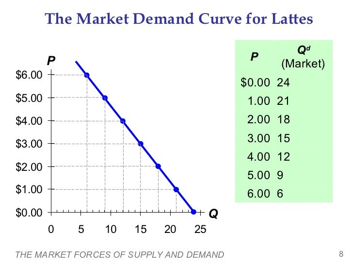understanding markets market demand and the A change in demand caused by any variable except price if demand increases (shifts up and to the right), consumers demand larger quantities of the good at the same price.