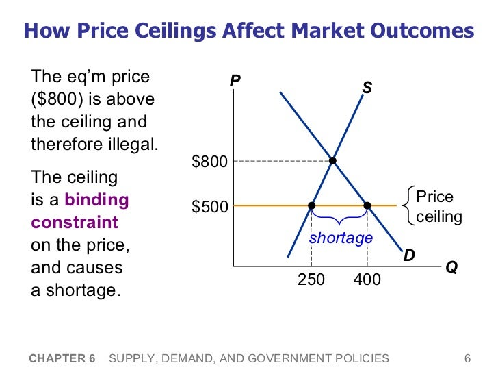 ... AND GOVERNMENT POLICIES 5; 6. How Price Ceilings ...