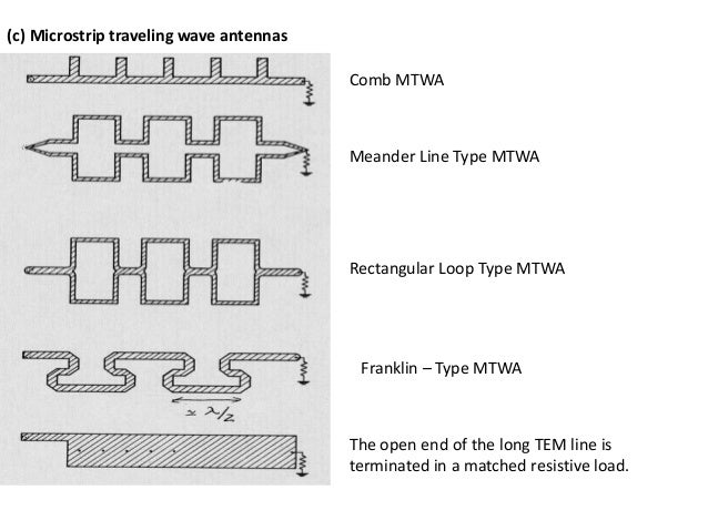 a compact meandered microstrip patch antenna Asymmetric slits loaded irregular shaped microstrip patch antenna with three different ground structures is proposed all three antennas show triple band characteristics first antenna with regular ground plane resonates at 195, 24, and 490 ghz with good radiation characteristics and shows right-hand circular polarization at 195 ghz 1875%.
