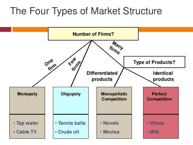economics product differentiation in monopoly essay Differentiated product and firms can easily enter or exit the industry each firm in the industry  out of economics  chapter 11: monopolistic competition and.