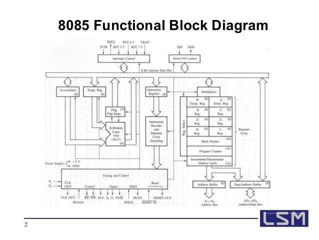 block diagram 8085 1991 camaro fuse block diagram microcontrollers and rt programming 3 #14
