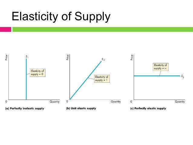 Price Elasticity of Demand (PED)