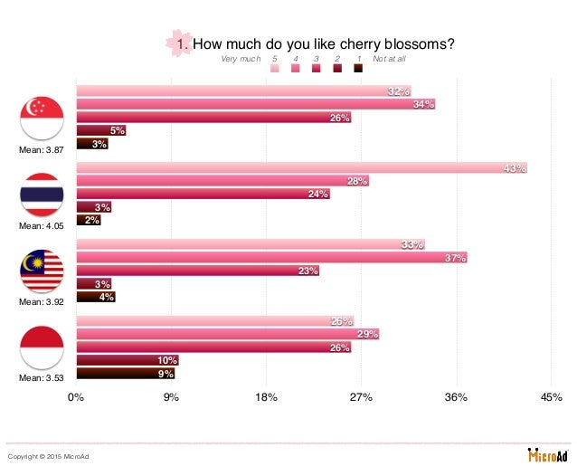 MicroAd - Survey 2015 - Southeast Asians' Perceptions and Appreciation of Cherry Blossoms Slide 3