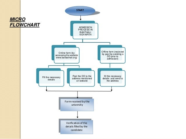 introduction to flowcharts micro and macro flowchart - Website Flowcharts