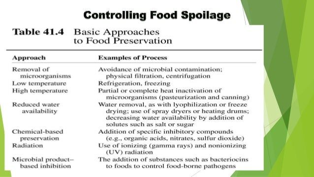 agents of spoilage Start studying ch 11 micro practice _____ pasteurization is a technique in which heat is applied to liquids to kill potential agents of infection and spoilage.