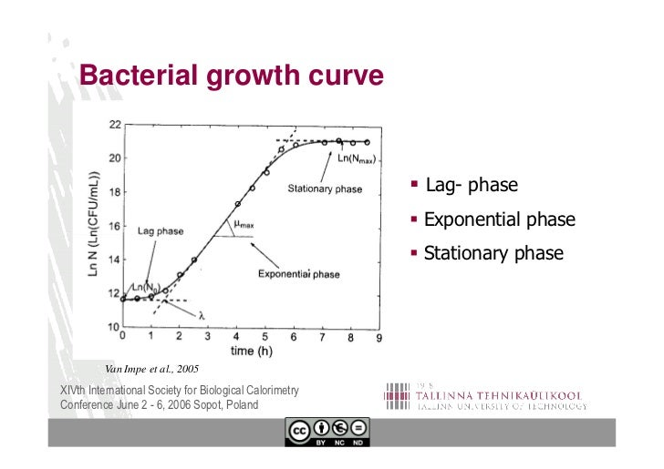 bacterial growth curve lab report