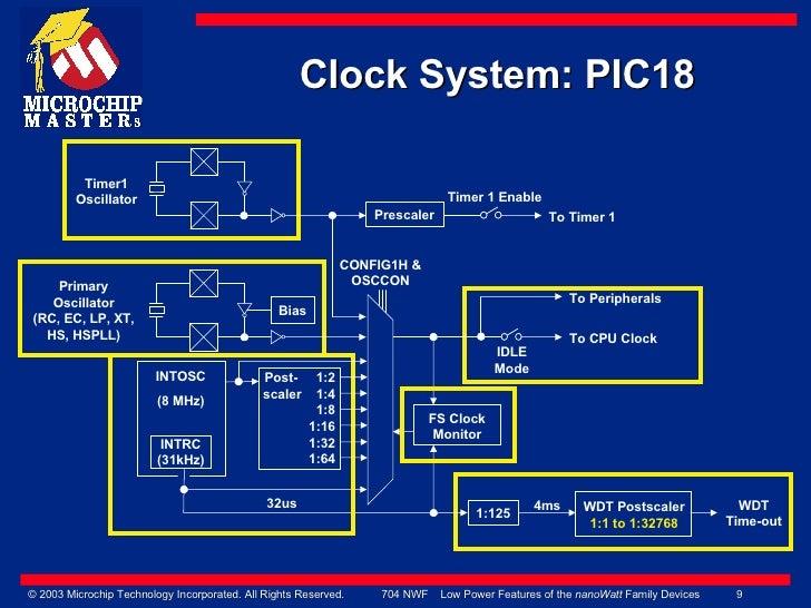 Microchip NANOWatt Technology
