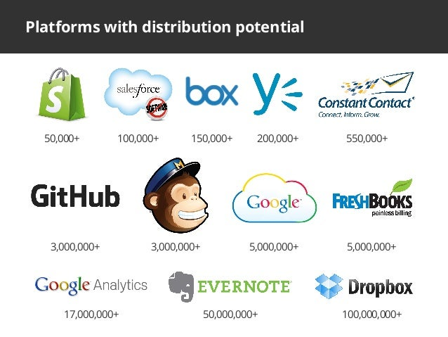 17,000,000+ 50,000,000+ 100,000,000+Platforms with distribution potential100,000+ 200,000+ 550,000+150,000+50,000+3,000,00...