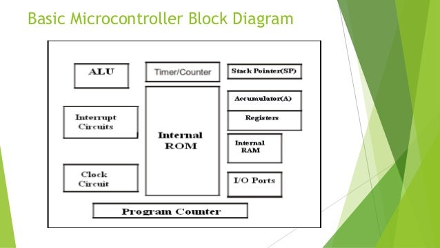microcontoller and embedded system, block diagram