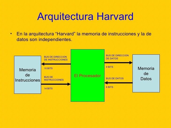 Microcontrolador for Arquitectura harvard