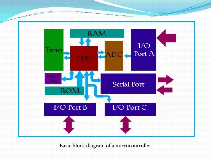 Microcontroller block diagram readingrat microcontroller block diagram the wiring diagramblock diagrammicrocontroller block diagram ccuart Images