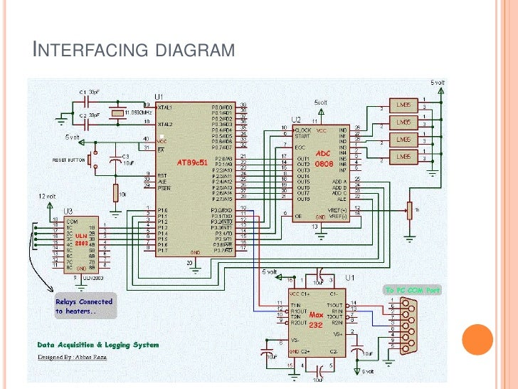 Pin Data Acquisition : Micro controller based daq