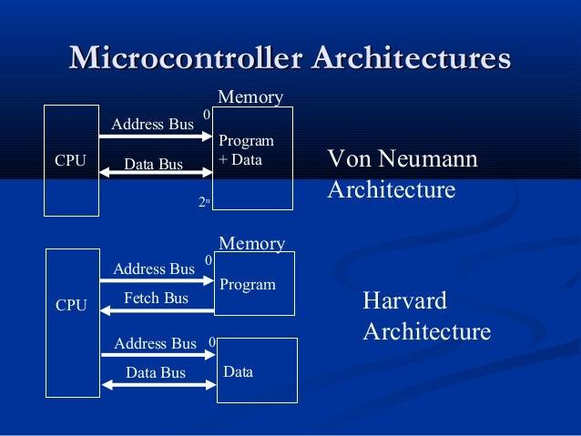 Microcontroller ArchitecturesMicrocontroller ArchitecturesCPUProgram+ DataAddress BusData BusMemoryVon NeumannArchitecture...