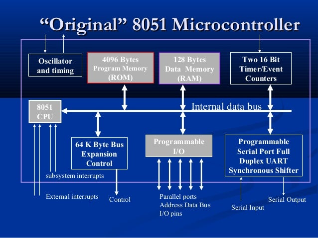 """""Original"" 8051 MicrocontrollerOriginal"" 8051 MicrocontrollerOscillatorand timing4096 BytesProgram Memory(ROM)128 BytesDa..."