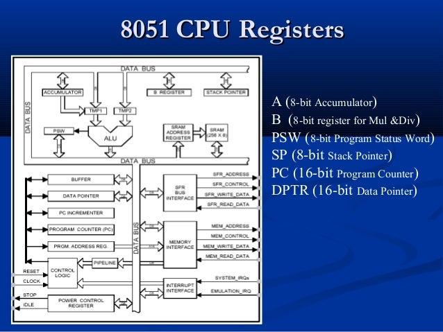 8051 CPU Registers8051 CPU RegistersA (8-bit Accumulator)B (8-bit register for Mul &Div)PSW (8-bit Program Status Word)SP ...