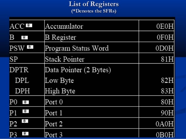 List of RegistersList of Registers(*Denotes the SFRs)(*Denotes the SFRs)