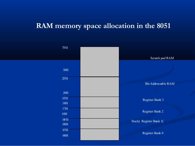 RAM memory space allocation in the 80517FH30H2FH20H1FH17H10H0FH07H08H18H00HRegister Bank 0)Stack) Register Bank 1Register ...