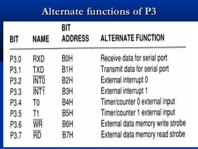 Alternate functions of P3Alternate functions of P3