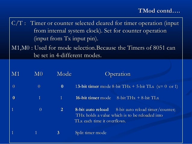 TMod contd….TMod contd….C/T :C/T : Timer or counter selected cleared for timer operation (inputTimer or counter selected c...
