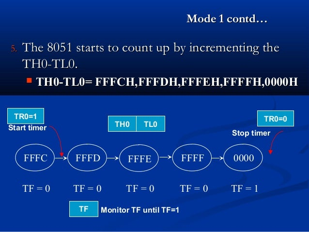 Mode 1 contd…Mode 1 contd…5.5. The 8051 starts to count up by incrementing theThe 8051 starts to count up by incrementing ...