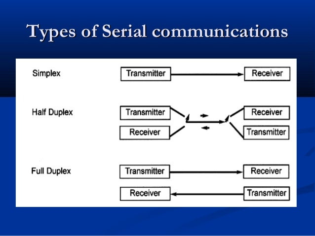 Types of Serial communicationsTypes of Serial communications