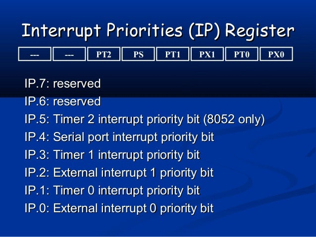 Interrupt Priorities (IP) RegisterInterrupt Priorities (IP) RegisterIP.7: reservedIP.7: reservedIP.6: reservedIP.6: reserv...