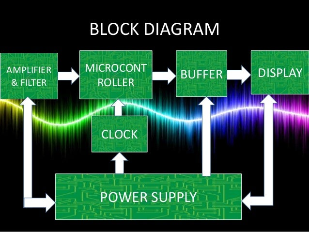 Microcontroller based heart rate meter heart beat block diagram amplifier filter microcont roller buffer display clock power supply ccuart Image collections