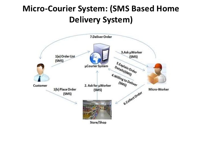 Micro courier sms based home delivery for Home circulation system