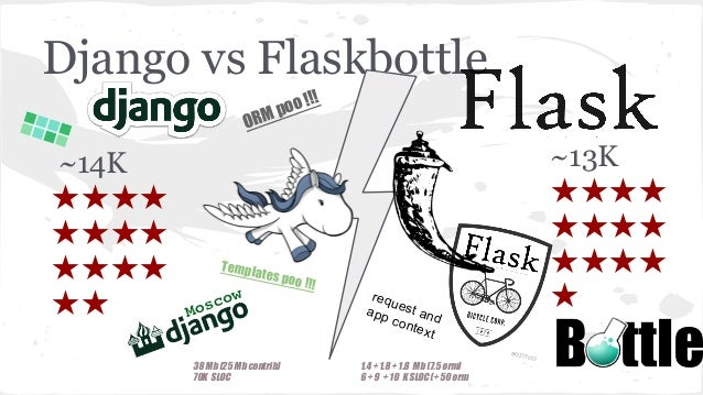 Micro(Lightweight) Django Slide 3
